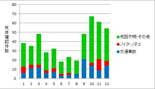 月別のアマミノクロウサギ死体確認件数とその死因(2000~2013年)